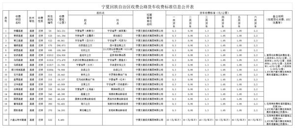 2020年全��高速收�M新��省�―��夏