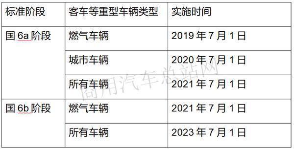 国六延期实施商用车行业这6个月能做什么?卡友:先淘汰国三
