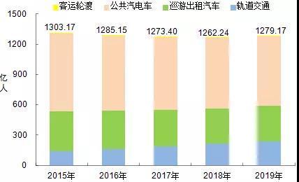 2019年运输行业发展统计公报运输量正缓步增长