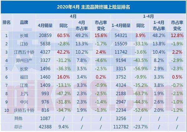 2020年4月皮卡市场复苏三家主流车企带动行业同比增长