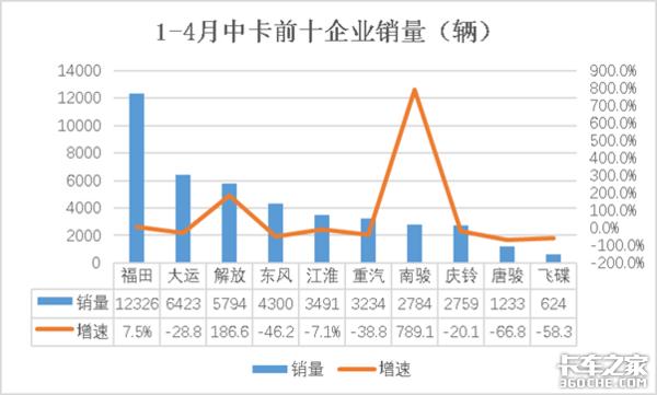 4月中卡销量有亮点南骏异军突起实现销量增速4156.4%