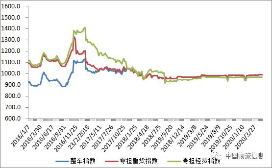 本周运价指数报告来了未见有明显波动
