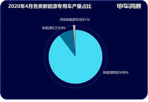 4月新能源专用车生产4835辆瑞驰/广西汽车/江淮排前三
