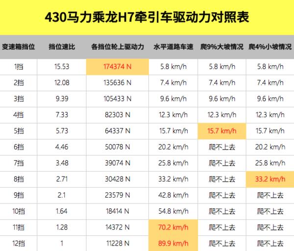 直接挡+2.867速比桥图解潍柴430乘龙H7