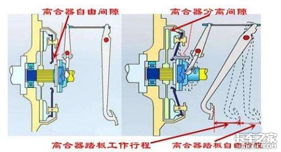 每天开车都会踩离合器,但你知道它的间隙该如何调整吗?
