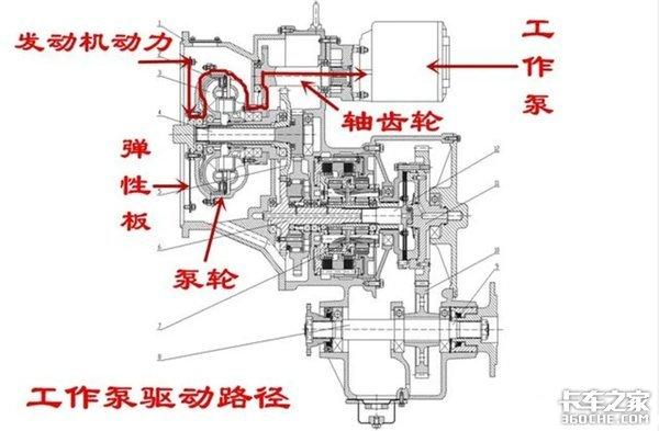 装载机的工作泵和变速箱到底有关联吗?