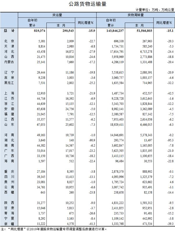 数据公布交通部发布4月公路货物运输量
