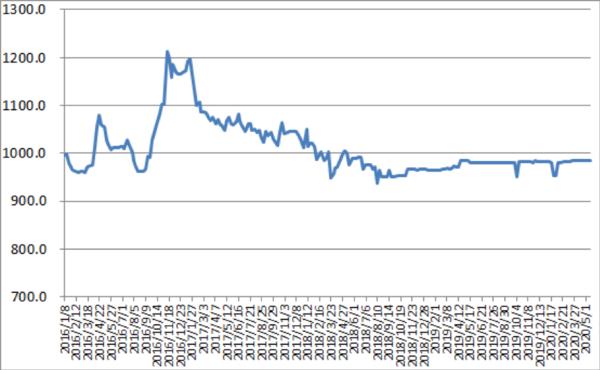 高速恢复收费两周了卡友的运价涨了吗