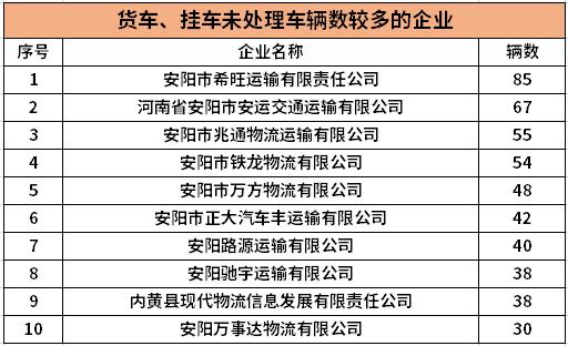 最新!河南安阳交警曝光30家货运企业它们都有同一个问题