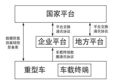 人大代表姜卫东:应禁止货车远程排放管理乱象