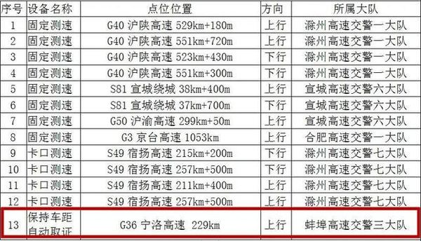 货车限速80km安徽高速新增13处测速点卡友们千万别超速