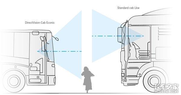 比普通车少俩蹬车梯,一步就能跨上车,奔驰低入口重卡怎么做到的