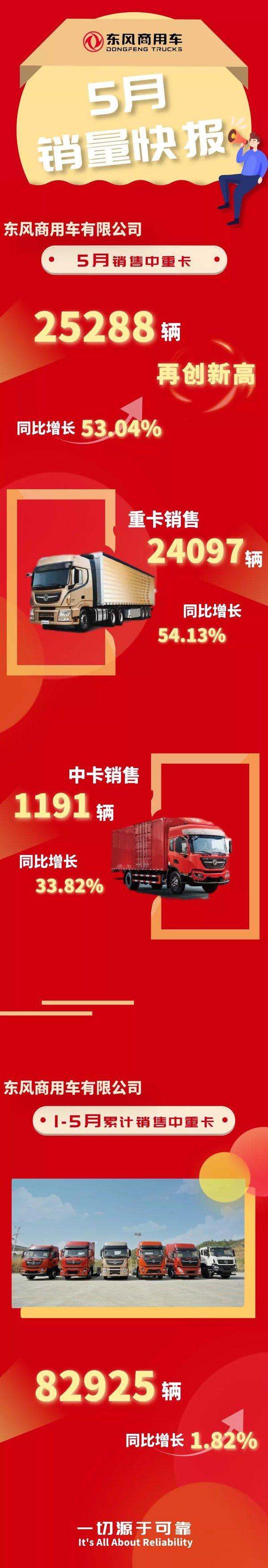 东风商用车前5月销量超去年同期5月销量再创新高