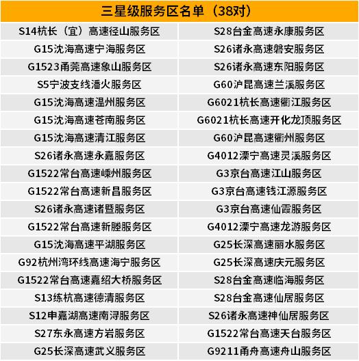 2019年浙江服务区排名出炉卡友们看看有你常去的吗