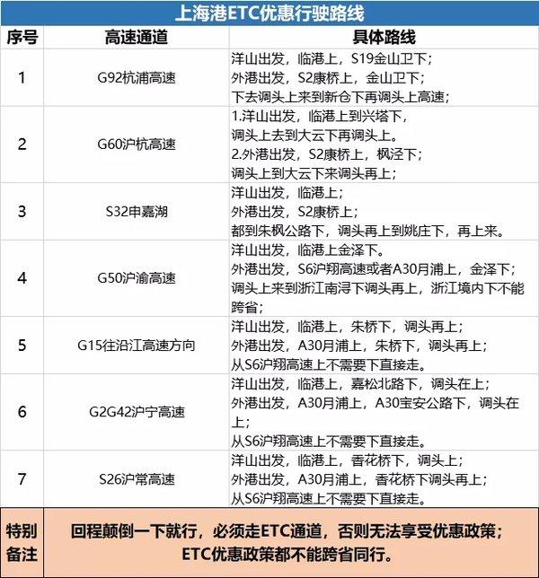 上海港开集卡怎么走过路费最省?这份老司机整理的ETC优惠路线曝光
