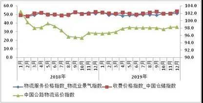 2019年物流运行情况分析报告物流市场机会点在哪?