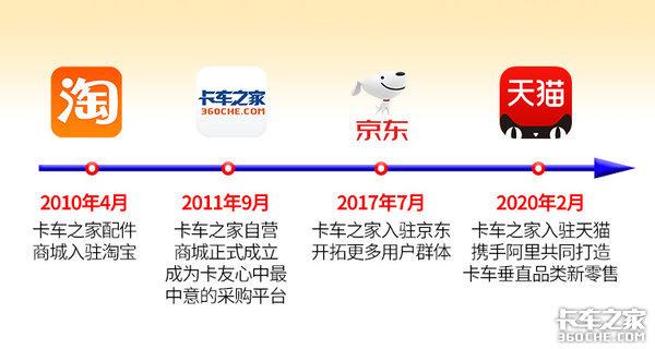 十年相伴未来继续守护卡家配件商城成立10年之际促销狂欢就在六月