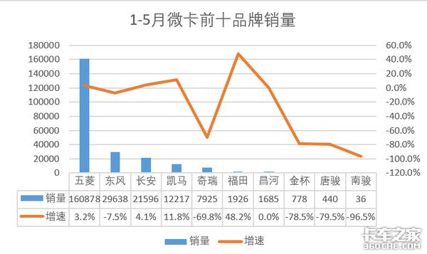 5月微卡销售7.1万辆长安增速80.9%!