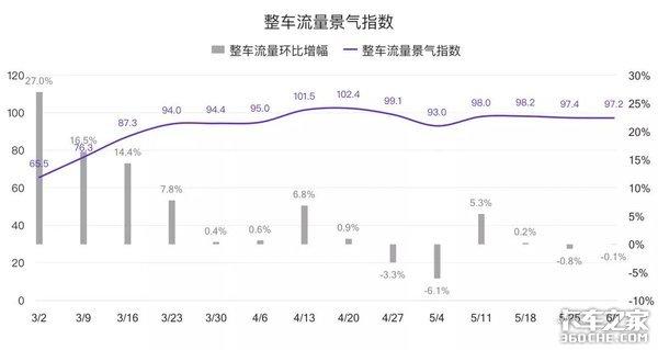 六月第一周 G7公路货运指数趋势报告
