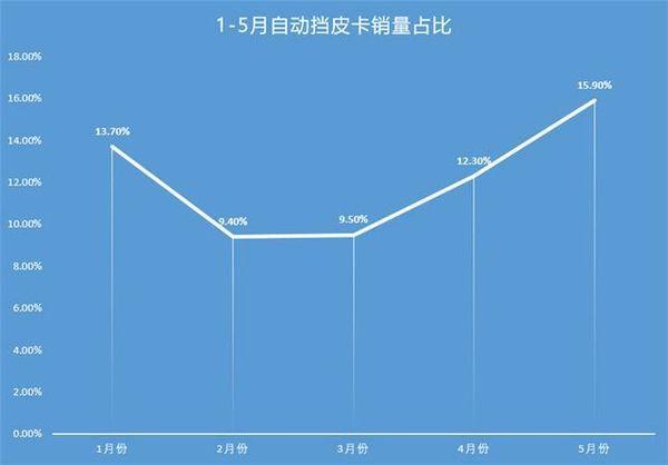 5月自动挡皮卡销量分析市场份额再度提升占总销量的15.9%