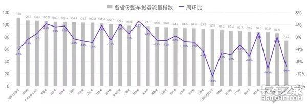 六月第三周G7物联网公路货运指数趋势报告