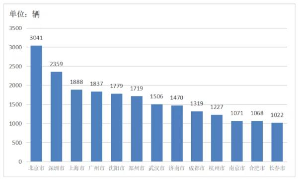 我国冷藏车市场:回顾2019及2020分析