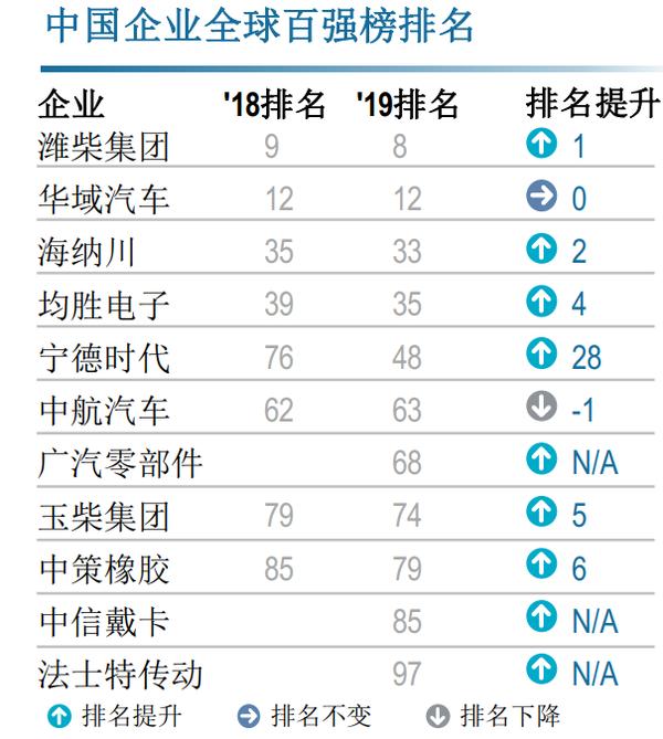 """汽车零部件行业2020""""双百强""""榜单发布潍柴位居世界百强第8名"""