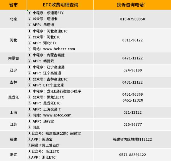 最新最全!29省份高速ETC收费明细查询和服务电话汇总