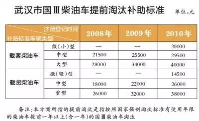 最高可获4万元补助!武汉国三车淘汰进入倒计时