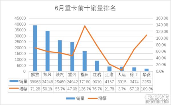 6月重卡售16.9万辆,前半年累计销售81.6万辆同比增长24.4%