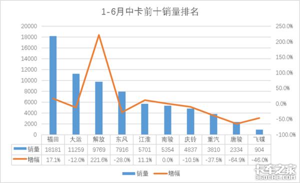 6月中卡销量1.3万台同比增长36.8%;解放增幅明显逼近200%