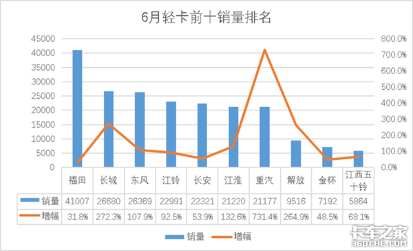 6月轻卡销售23.7万辆同比增长81.5%;前半年累计销量破100万辆!