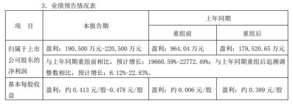 19-22亿!一汽解放发布上半年业绩预告将挑战中重卡销售35万辆目标