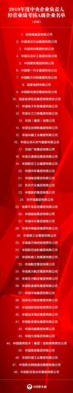 A级!中国一汽荣登2019年度央企负责人经营业绩考核A级企业名单