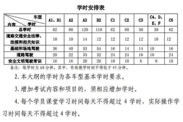 广东考驾照现在还要打卡费用同步上涨