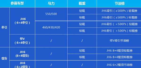 解放青汽车联网线上节油赛火热来袭S2赛季已准备完毕!