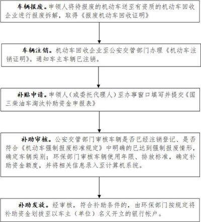 最高11.6万沪第1批国三车淘汰补贴发放
