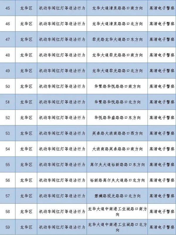 启用262套监控!深圳抓拍多种交通违法
