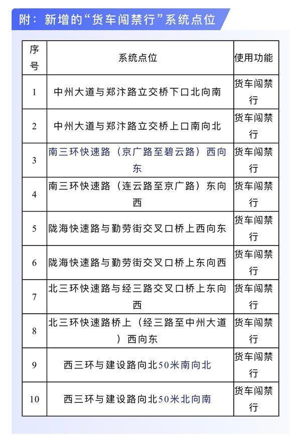 记3分罚100!郑州国三、国四车辆闯禁行被曝光查处