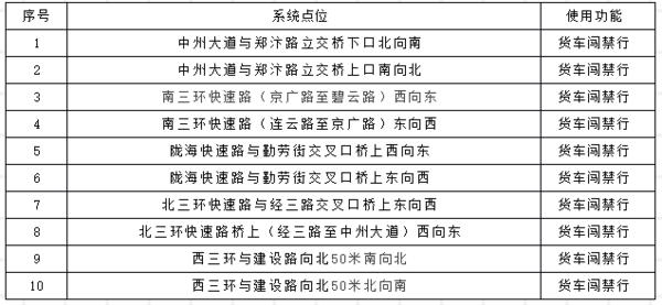 @所有货车司机:河南郑州电子通行证申领有变