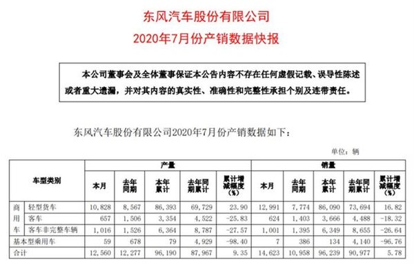 连续3月增长累计销量86090辆东风发布7月产销数据