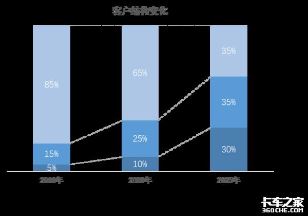 销量暴涨后 中重卡市场未来将如何变化
