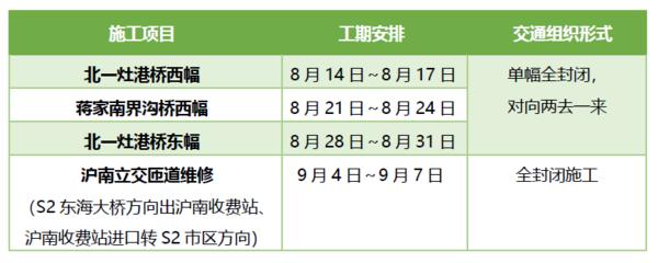 路况信息:上海S2沪芦高速部分路段施工