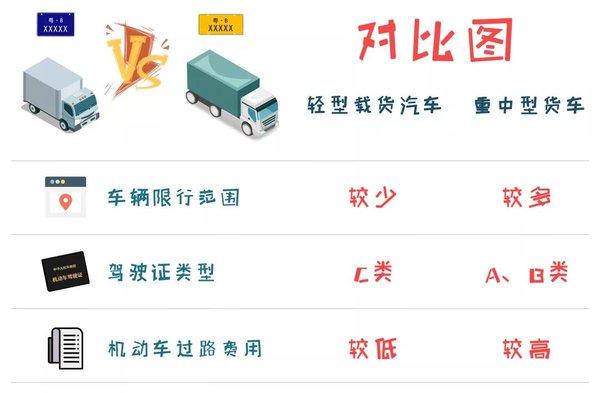 深圳开展整治工作 轻卡上牌难或成常态