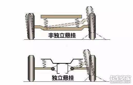 小卡车型的独立悬架与钢板弹簧,哪种用起来更方便?