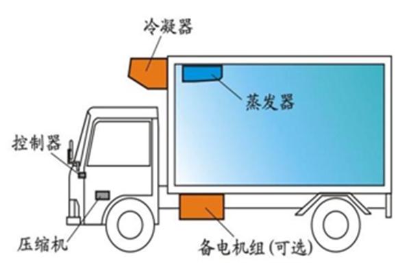 赚钱第一步冷藏车制冷装置的秘密分享