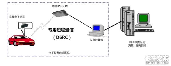 原车ETC装置和后期加装的ETC有啥不一样?你会怎么选?