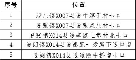 泰安新增38处摄像头!专拍以下7种违法
