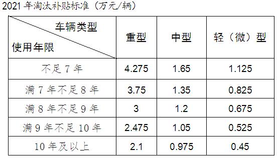 最高5.7万!宁波一地国三淘汰补贴来啦2022年补贴砍半