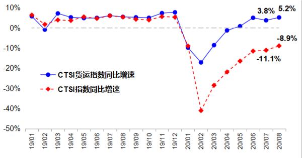 交通部:8月货运指数保持平稳较快增长